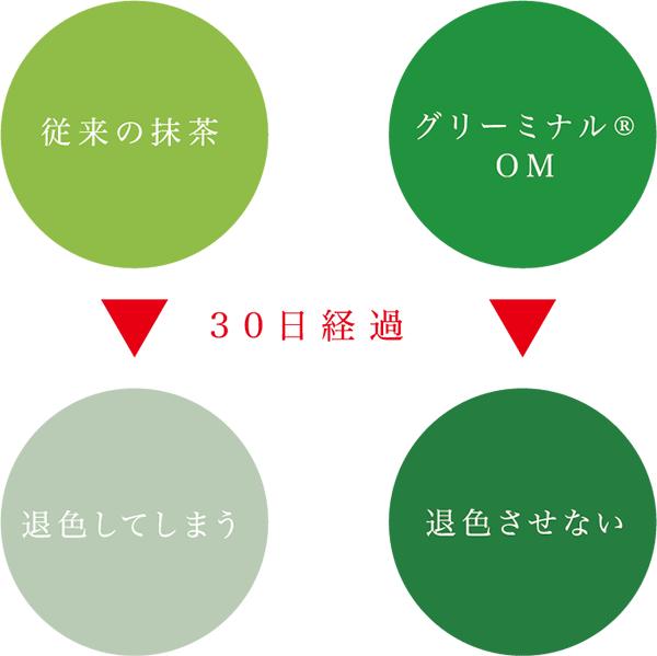 30日経過により 従来の抹茶→退色してしまう グリーミナルOM→退色させない