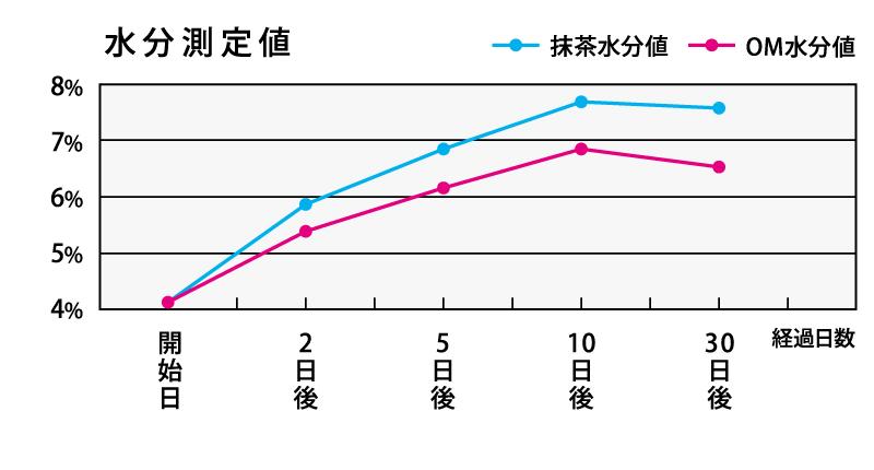 経過日数による抹茶水分値とOM水分値の変化のグラフ