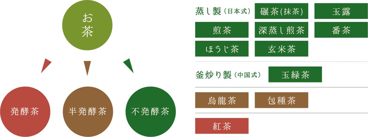 Tea, Non-fermented tea (Green tea), Half-fermented tea (oolong tea), Fully-fermented tea (black tea) | Steamed (Japanese style), Tencha (matcha), Gyokuro, Sencha, Fukamushi sencha, Bancha, Hojicha, Genmaicha | Pan-fired (Chinese style), Tamaryokucha | Ooolong tea, Hoshucha | Black tea